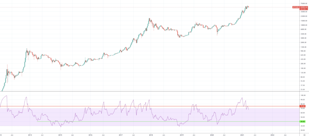 Should I Buy Bitcoin And When Should I Buy BTC? - image5 1024x452